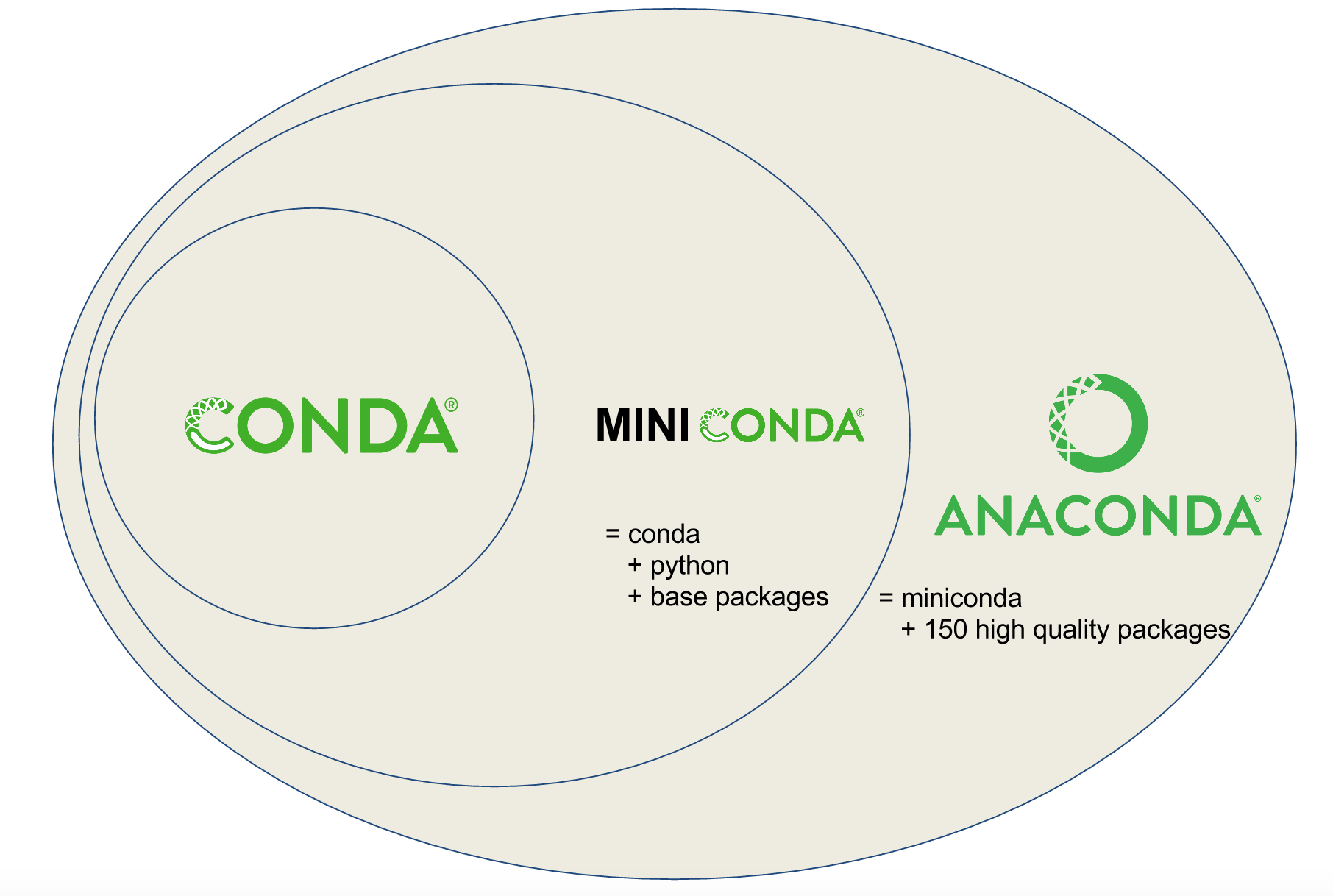 Diagram describing the relationship between Conda, Miniconda, and Anaconda.