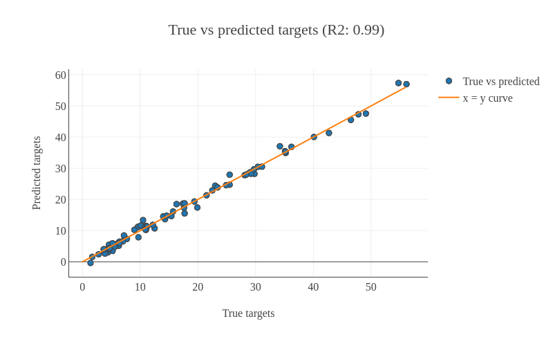Age prediction using machine learning