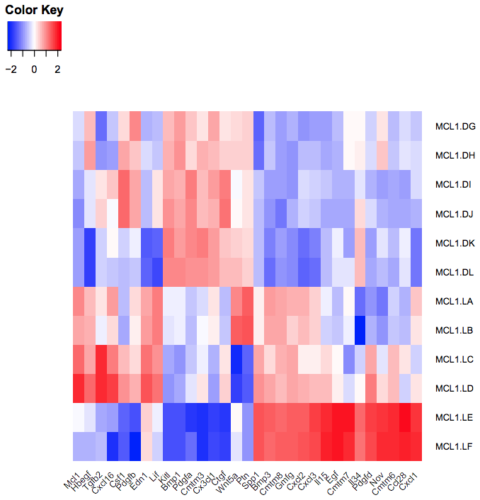 Visualization of RNA-Seq results with heatmap2